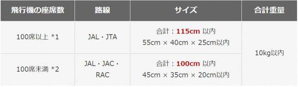 機内持ち込みサイズ JALの場合